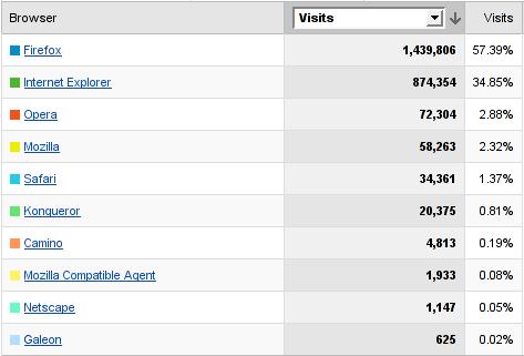 tabla navegadores